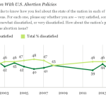 Fewer Americans happy with abortion law under Obama than ever before: Gallup poll
