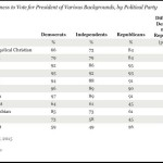 Democrats More Likely to Vote for Muslim Than Evangelical Christian