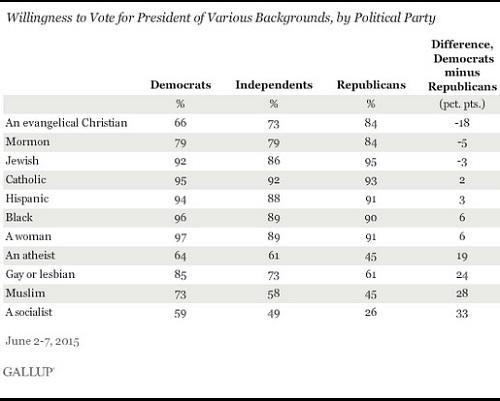 Gallup-DemocratsVoteForMuslimsNotEvangelicals-500px